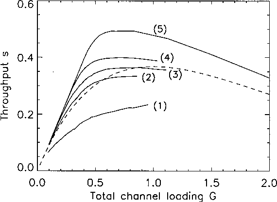 Fig. 8. Throughput s versus total channel-loading G curves for multifractal traffic. The 5 curves, from bottom to top denoted as (1) to (5), correspond to = 10, 30, 50, 100, and 400. The dashed curve is generated from (2).