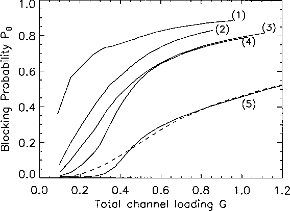 Fig. 10. Blocking probabilityP versus total channel-loadingG curves. The 5 solid curves, from top to bottom denoted as (1) to (5), correspond to multifractal traffic processes with = 10, 30, 50, 100, and 400. The dashed curve is for Poisson traffic loading.