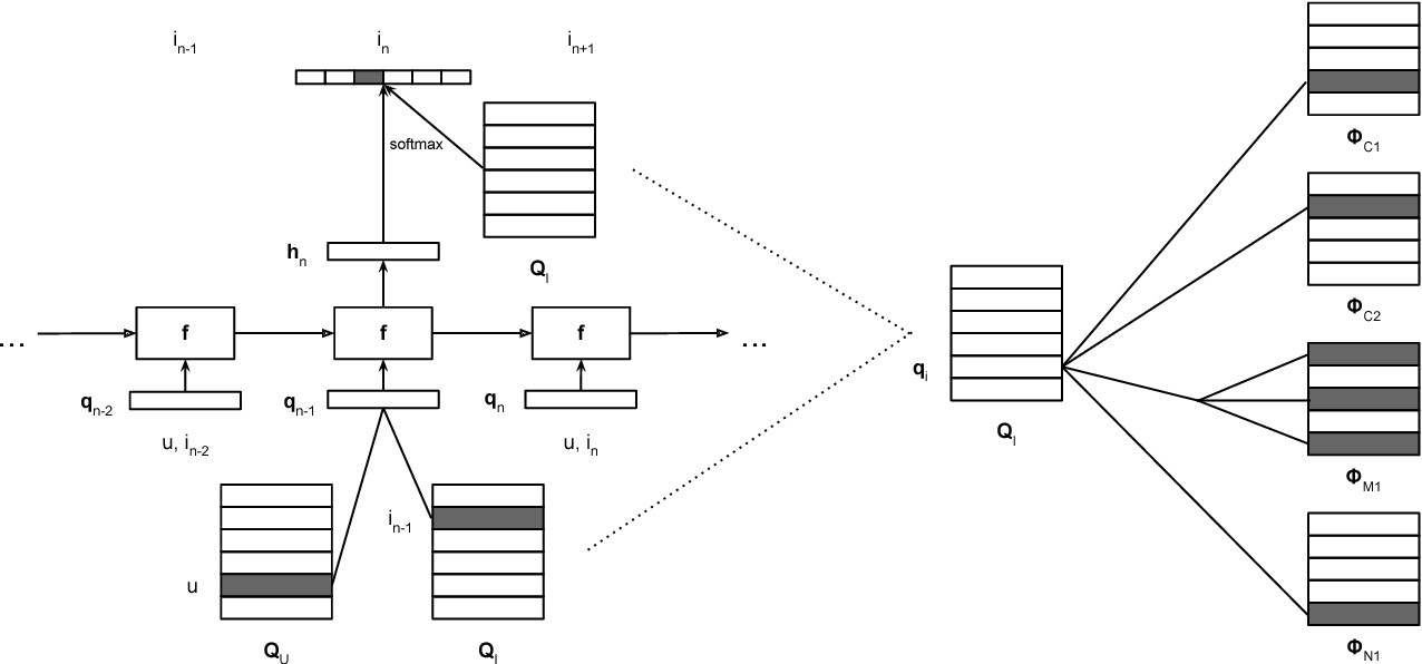 Figure 3 for A Sequential Embedding Approach for Item Recommendation with Heterogeneous Attributes