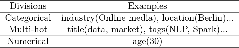Figure 2 for A Sequential Embedding Approach for Item Recommendation with Heterogeneous Attributes