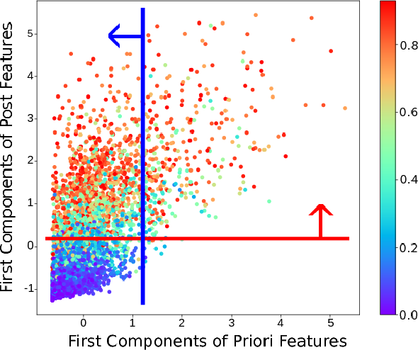 Figure 1 for Effective Feature Learning with Unsupervised Learning for Improving the Predictive Models in Massive Open Online Courses