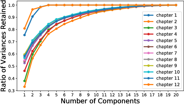 Figure 4 for Effective Feature Learning with Unsupervised Learning for Improving the Predictive Models in Massive Open Online Courses