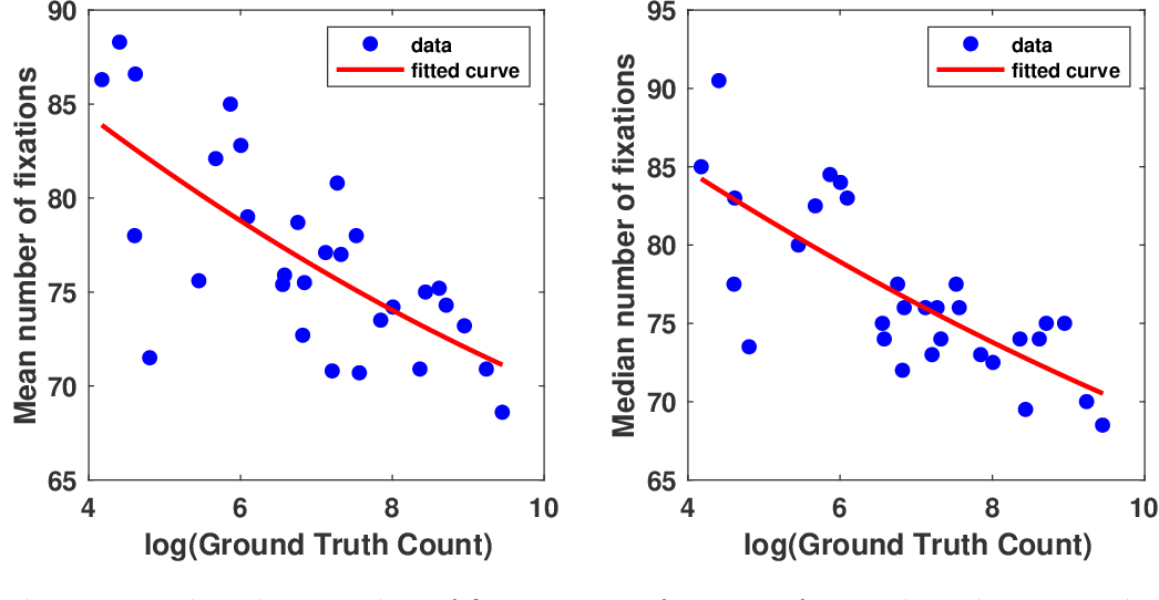 Figure 4 for A Study of Human Gaze Behavior During Visual Crowd Counting