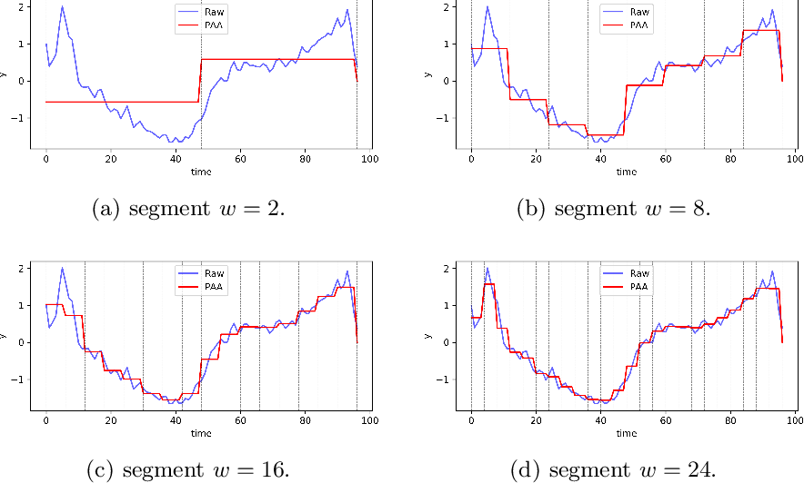 Figure 1 for An Improvement of PAA on Trend-Based Approximation for Time Series
