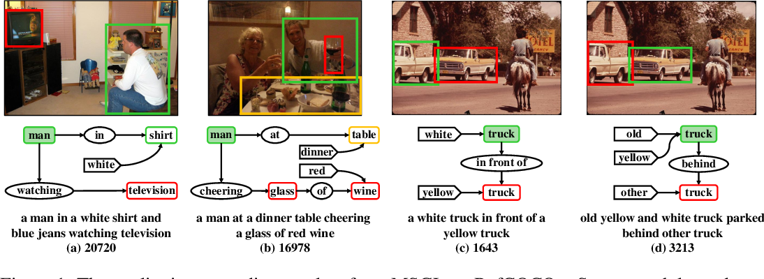 Figure 1 for Referring Expression Grounding by Marginalizing Scene Graph Likelihood