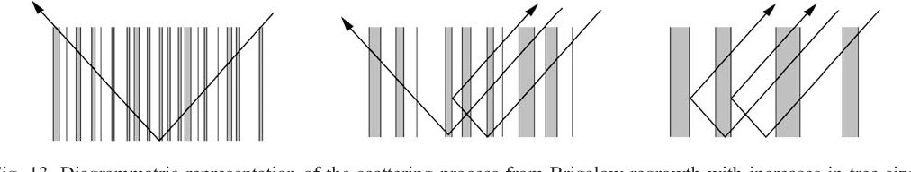Fig. 13. Diagrammatric representation of the scattering proc