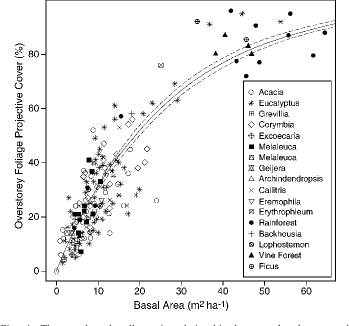 Fig. 4. The stand scale allometric relationship between basal area and overstorey FPC. The legend indicates dominant genus but where not recorded, the plant community is listed (e.g., rainforest, vine forest). The dashed lines are the confidence intervals.