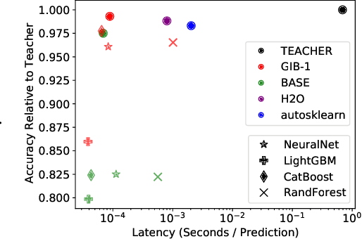Figure 1 for Fast, Accurate, and Simple Models for Tabular Data via Augmented Distillation