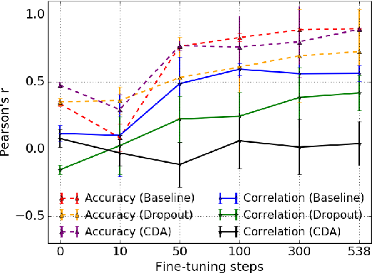Figure 2 for Measuring and Reducing Gendered Correlations in Pre-trained Models