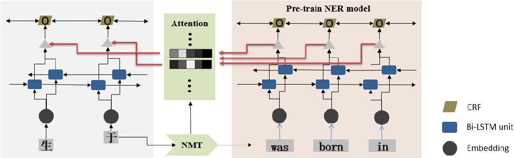 Figure 1 for Back Attention Knowledge Transfer for Low-resource Named Entity Recognition