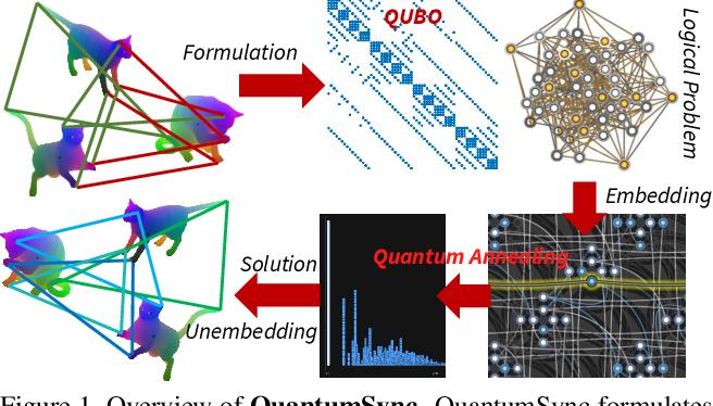 Figure 1 for Quantum Permutation Synchronization