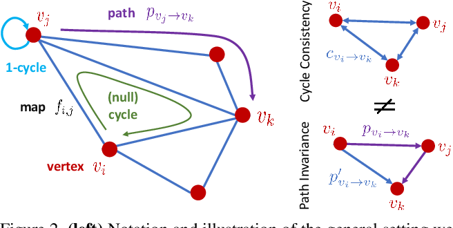 Figure 3 for Quantum Permutation Synchronization