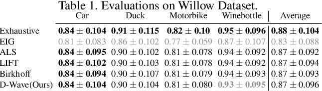 Figure 2 for Quantum Permutation Synchronization