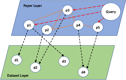 Figure 1 for Scientific Dataset Discovery via Topic-level Recommendation