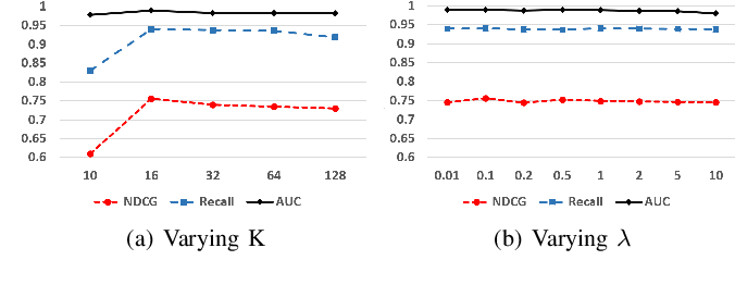 Figure 3 for Scientific Dataset Discovery via Topic-level Recommendation