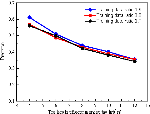 Figure 3 for Personalized Fuzzy Text Search Using Interest Prediction and Word Vectorization