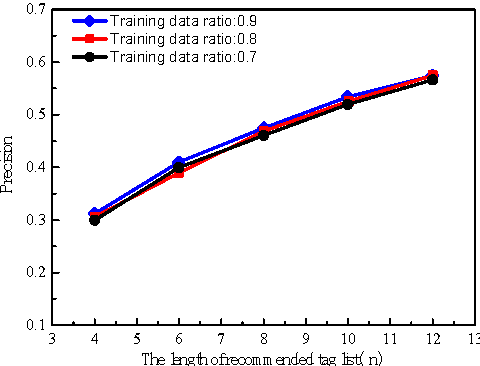 Figure 4 for Personalized Fuzzy Text Search Using Interest Prediction and Word Vectorization