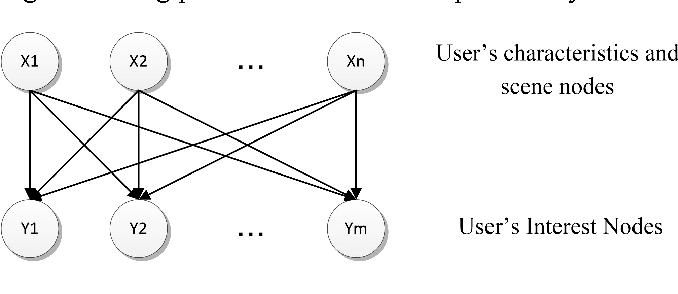 Figure 1 for Personalized Fuzzy Text Search Using Interest Prediction and Word Vectorization