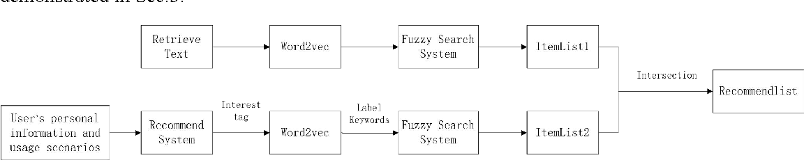 Figure 2 for Personalized Fuzzy Text Search Using Interest Prediction and Word Vectorization