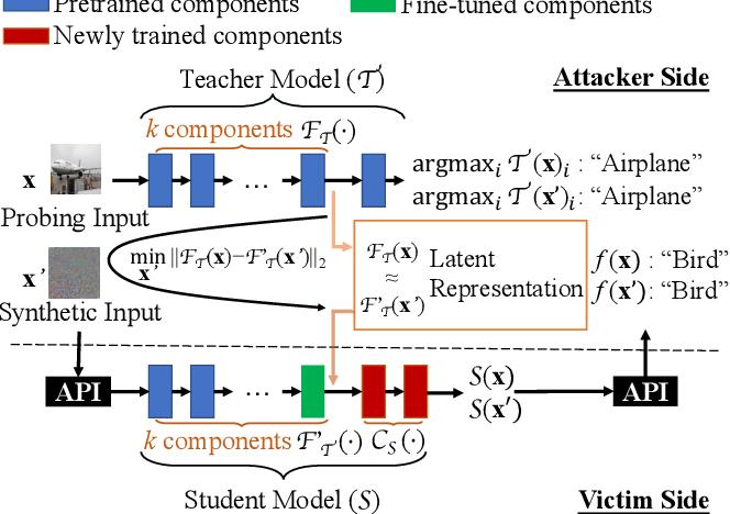 Figure 1 for Teacher Model Fingerprinting Attacks Against Transfer Learning