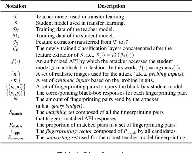 Figure 2 for Teacher Model Fingerprinting Attacks Against Transfer Learning