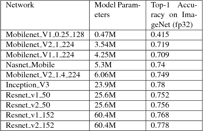 Figure 2 for Quantizing deep convolutional networks for efficient inference: A whitepaper