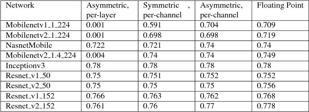 Figure 4 for Quantizing deep convolutional networks for efficient inference: A whitepaper