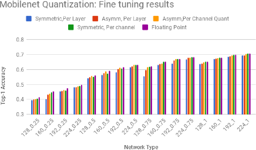 Figure 10 from Quantizing deep convolutional networks for efficient