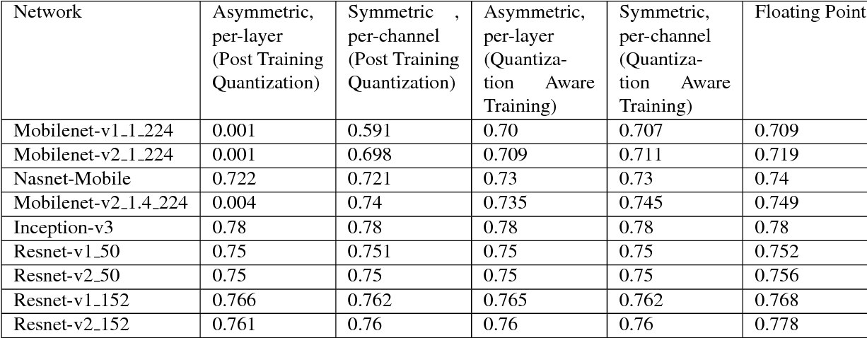 Table 4 from Quantizing deep convolutional networks for efficient