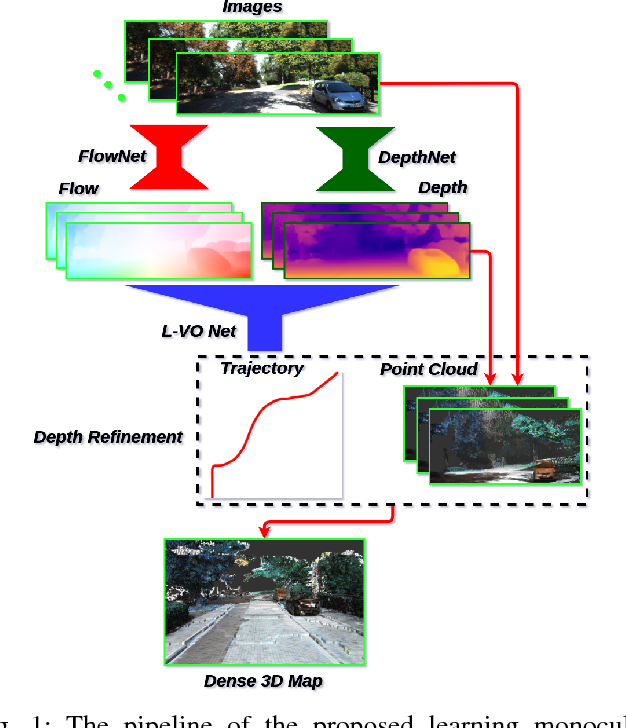 Figure 1 for Learning monocular visual odometry with dense 3D mapping from dense 3D flow