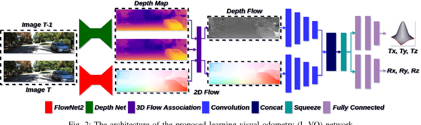 Figure 2 for Learning monocular visual odometry with dense 3D mapping from dense 3D flow