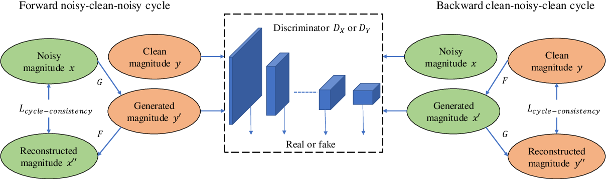 Figure 1 for CycleGAN-based Non-parallel Speech Enhancement with an Adaptive Attention-in-attention Mechanism