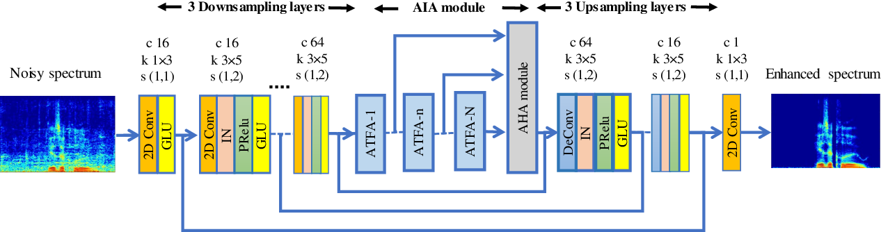Figure 2 for CycleGAN-based Non-parallel Speech Enhancement with an Adaptive Attention-in-attention Mechanism