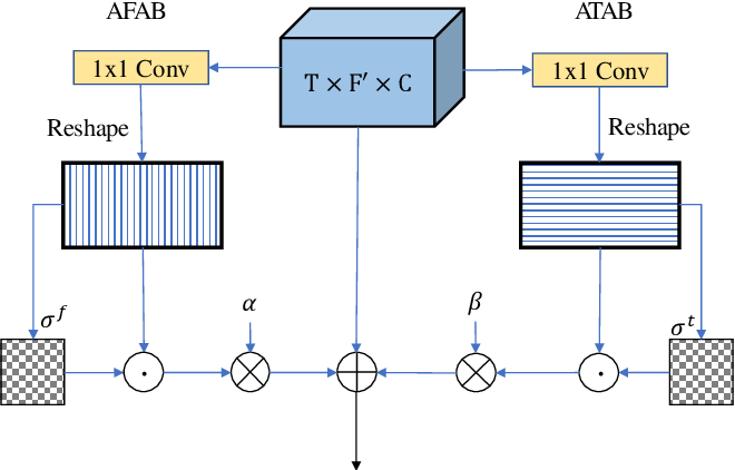 Figure 3 for CycleGAN-based Non-parallel Speech Enhancement with an Adaptive Attention-in-attention Mechanism