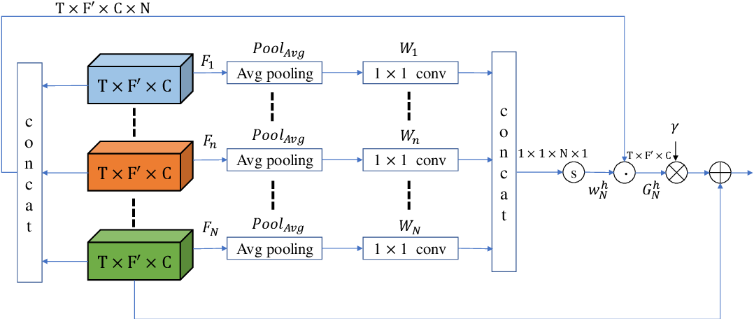 Figure 4 for CycleGAN-based Non-parallel Speech Enhancement with an Adaptive Attention-in-attention Mechanism