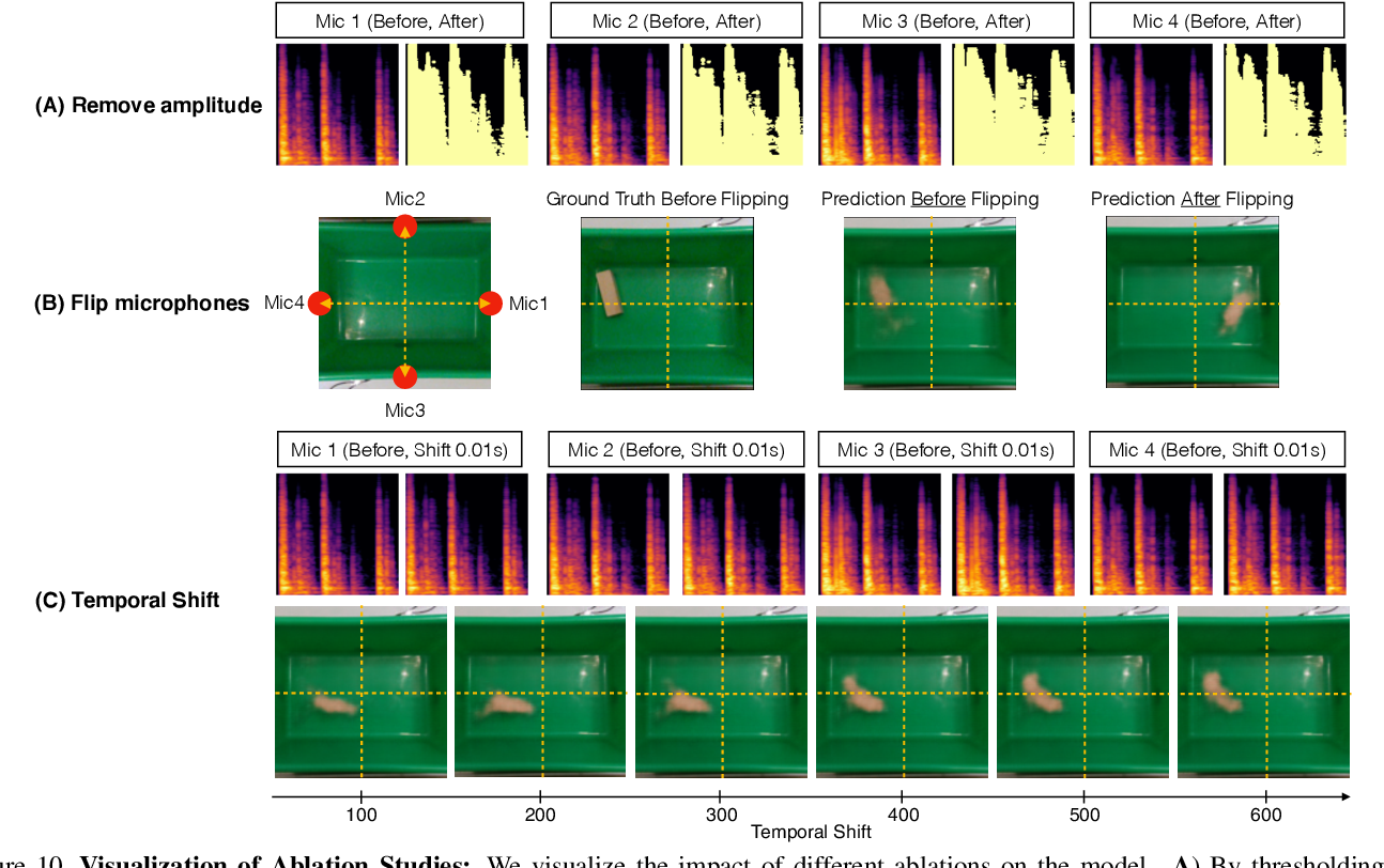 Figure 4 for The Boombox: Visual Reconstruction from Acoustic Vibrations