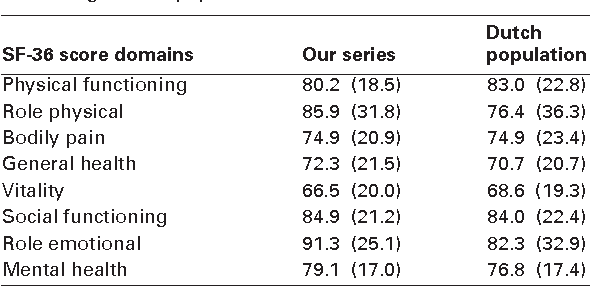 Table I. The mean (SD) post-operative short-form (SF)-36 subscores in 23 patients compared with the mean (SD) sub-scores of the average Dutch population30
