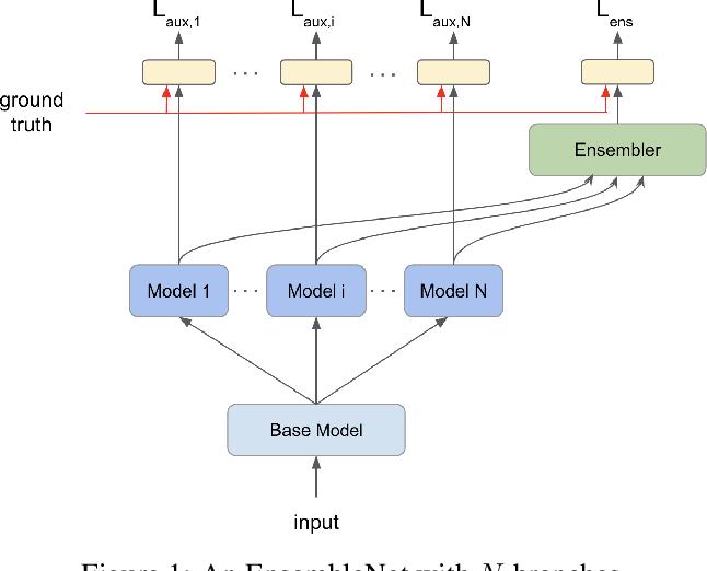Figure 1 for EnsembleNet: End-to-End Optimization of Multi-headed Models