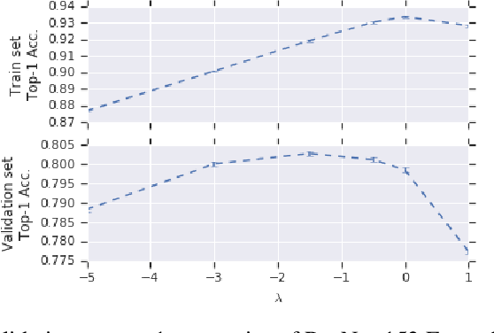 Figure 3 for EnsembleNet: End-to-End Optimization of Multi-headed Models