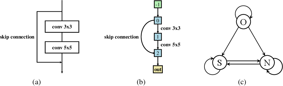 Figure 2 for NAT: Neural Architecture Transformer for Accurate and Compact Architectures