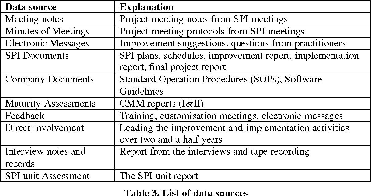 PDF] Software Practice Improvement - Semantic Scholar