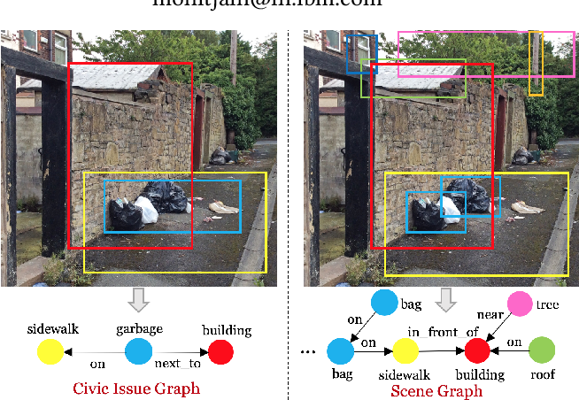Figure 1 for Adversarial Adaptation of Scene Graph Models for Understanding Civic Issues