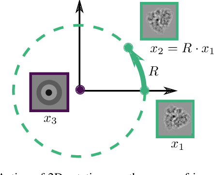 Figure 1 for Estimation of Orientation and Camera Parameters from Cryo-Electron Microscopy Images with Variational Autoencoders and Generative Adversarial Networks