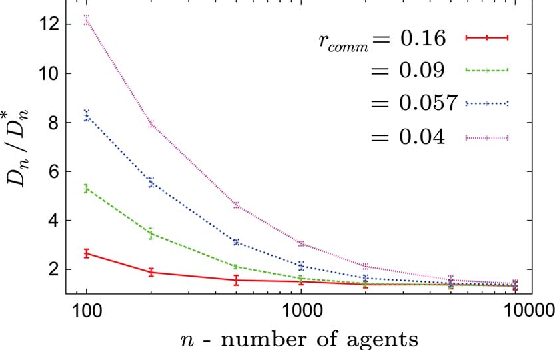 Figure 2 for Target Assignment in Robotic Networks: Distance Optimality Guarantees and Hierarchical Strategies