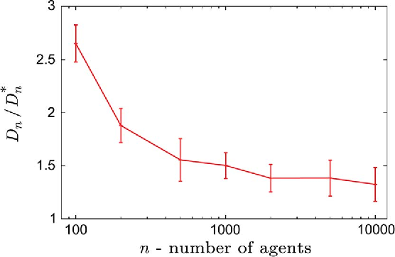 Figure 3 for Target Assignment in Robotic Networks: Distance Optimality Guarantees and Hierarchical Strategies