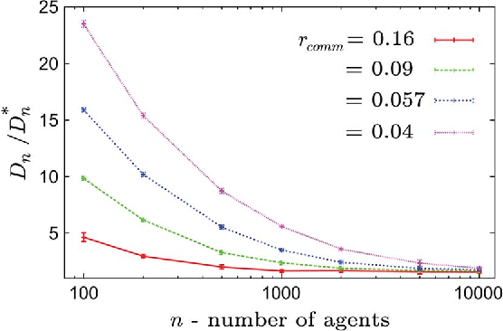 Figure 4 for Target Assignment in Robotic Networks: Distance Optimality Guarantees and Hierarchical Strategies