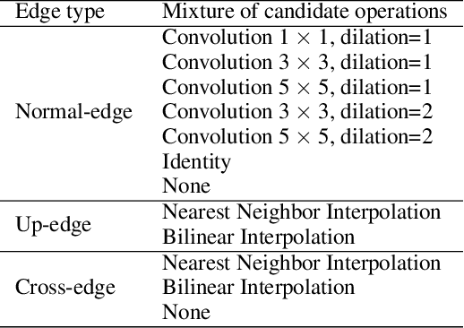 Figure 2 for AutoReCon: Neural Architecture Search-based Reconstruction for Data-free Compression