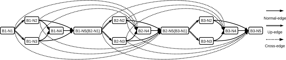 Figure 3 for AutoReCon: Neural Architecture Search-based Reconstruction for Data-free Compression