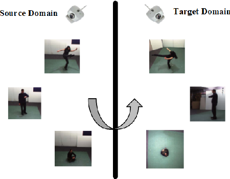 Figure 1 for TLR: Transfer Latent Representation for Unsupervised Domain Adaptation