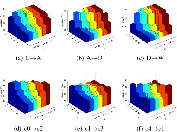 Figure 4 for TLR: Transfer Latent Representation for Unsupervised Domain Adaptation